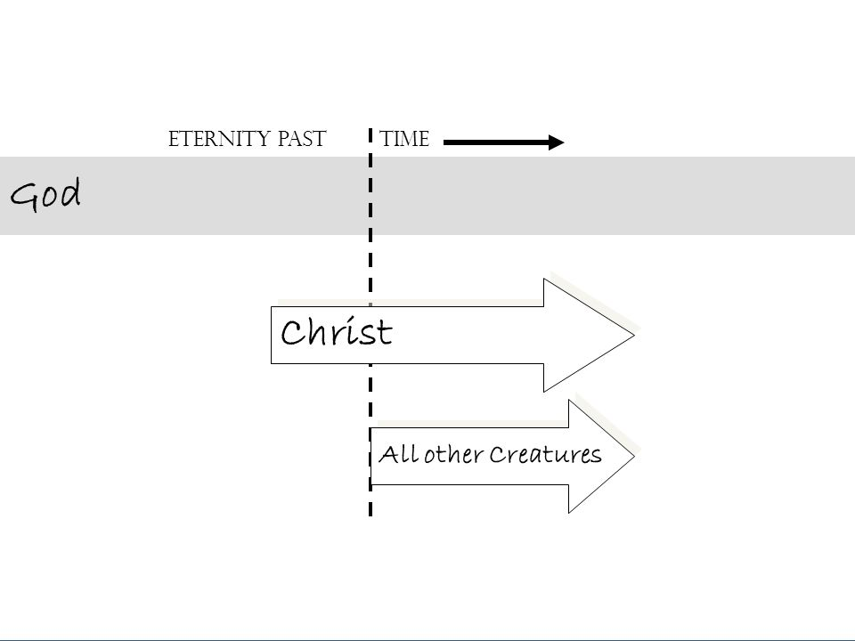 God Christ All other Creatures Eternity PastTime