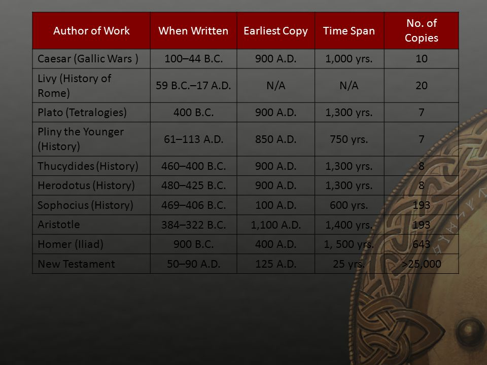 Author of WorkWhen WrittenEarliest CopyTime Span No. of Copies Caesar (Gallic Wars ) 100–44 B.C.900 A.D.1,000 yrs.10 Livy (History of Rome) 59 B.C.–17