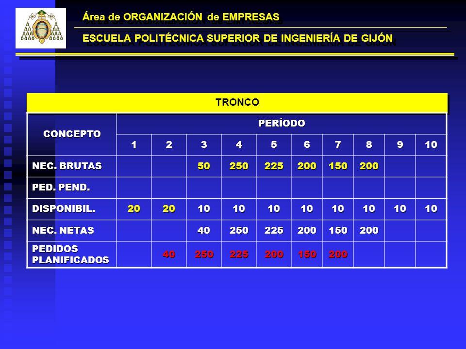 Área de ORGANIZACIÓN de EMPRESAS ESCUELA POLITÉCNICA SUPERIOR DE INGENIERÍA DE GIJÓN TRONCO CONCEPTOPERÍODO12345678910 NEC. BRUTAS 50250225200150200 P
