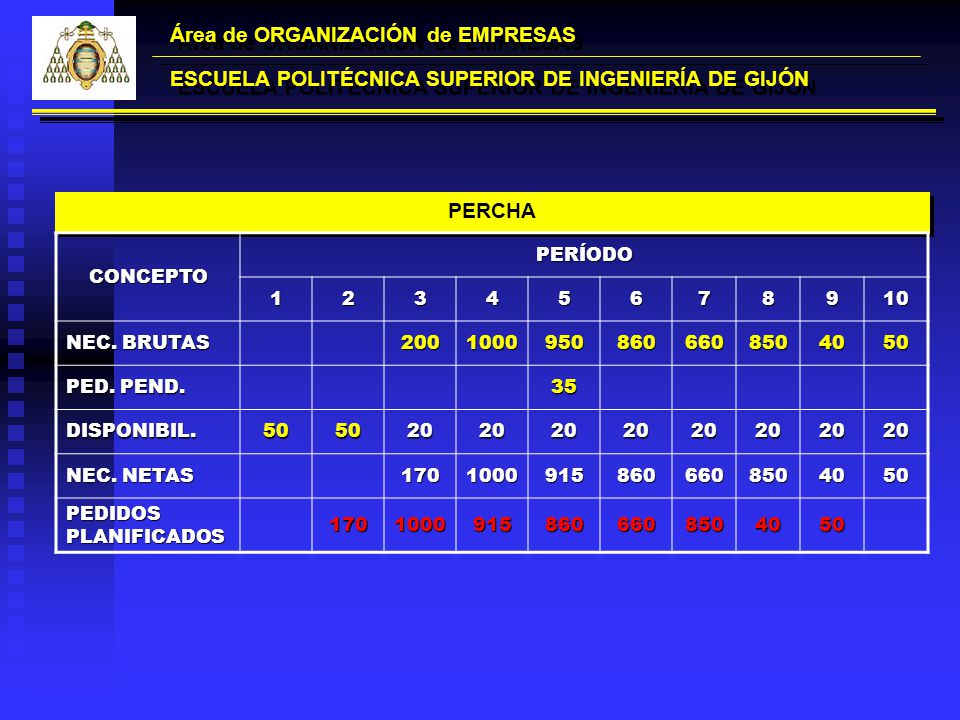 Área de ORGANIZACIÓN de EMPRESAS ESCUELA POLITÉCNICA SUPERIOR DE INGENIERÍA DE GIJÓN PERCHA CONCEPTOPERÍODO12345678910 NEC. BRUTAS 2001000950860660850