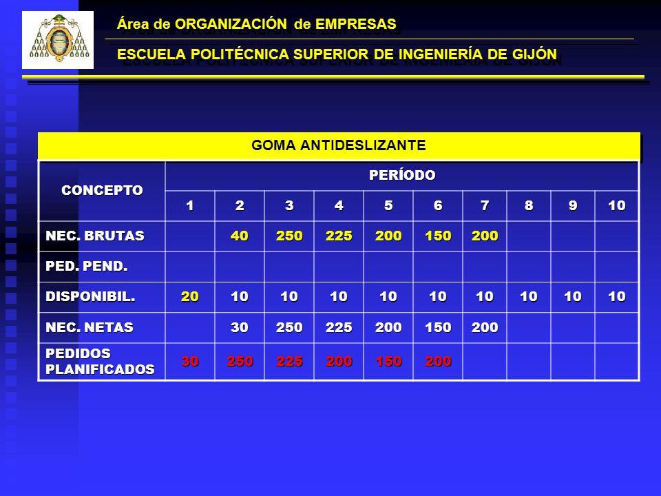 Área de ORGANIZACIÓN de EMPRESAS ESCUELA POLITÉCNICA SUPERIOR DE INGENIERÍA DE GIJÓN GOMA ANTIDESLIZANTE CONCEPTOPERÍODO12345678910 NEC. BRUTAS 402502