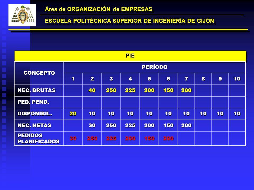 Área de ORGANIZACIÓN de EMPRESAS ESCUELA POLITÉCNICA SUPERIOR DE INGENIERÍA DE GIJÓN PIE CONCEPTOPERÍODO12345678910 NEC. BRUTAS 40250225200150200 PED.