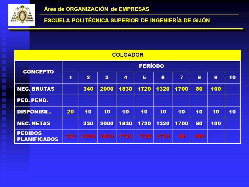 Área de ORGANIZACIÓN de EMPRESAS ESCUELA POLITÉCNICA SUPERIOR DE INGENIERÍA DE GIJÓN COLGADOR CONCEPTOPERÍODO12345678910 NEC. BRUTAS 34020001830172013