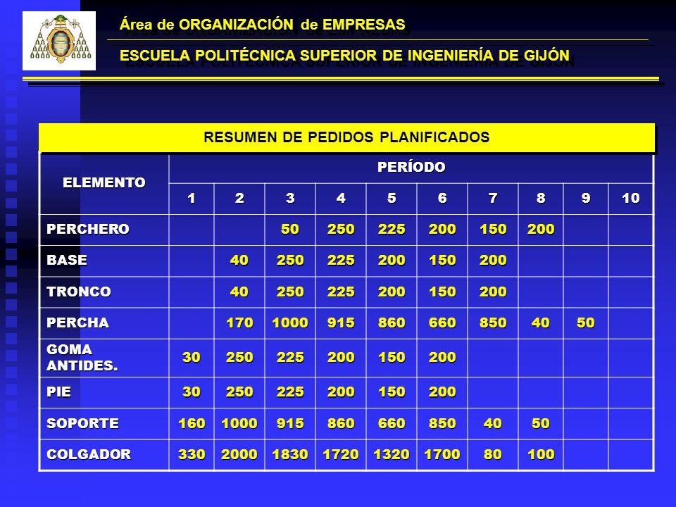 Área de ORGANIZACIÓN de EMPRESAS ESCUELA POLITÉCNICA SUPERIOR DE INGENIERÍA DE GIJÓN ELEMENTOPERÍODO12345678910 PERCHERO50250225200150200 BASE40250225