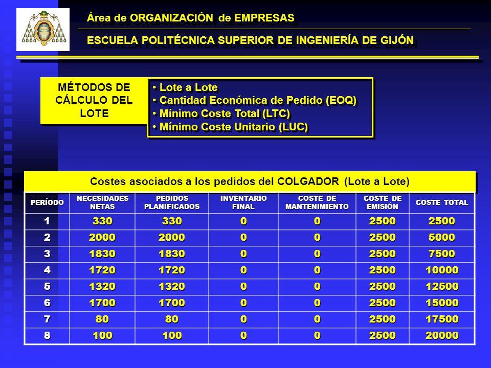 Área de ORGANIZACIÓN de EMPRESAS ESCUELA POLITÉCNICA SUPERIOR DE INGENIERÍA DE GIJÓN Costes asociados a los pedidos del COLGADOR (Lote a Lote) PERÍODO