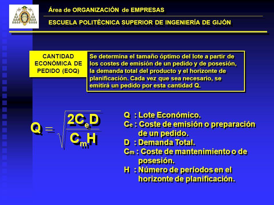 Área de ORGANIZACIÓN de EMPRESAS ESCUELA POLITÉCNICA SUPERIOR DE INGENIERÍA DE GIJÓN Q : Lote Económico. C e : Coste de emisión o preparación de un pe