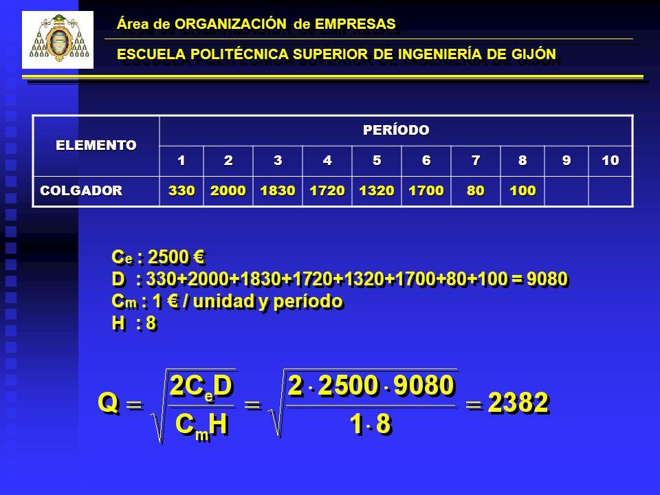 Área de ORGANIZACIÓN de EMPRESAS ESCUELA POLITÉCNICA SUPERIOR DE INGENIERÍA DE GIJÓN ELEMENTOPERÍODO12345678910 COLGADOR3302000183017201320170080100 C