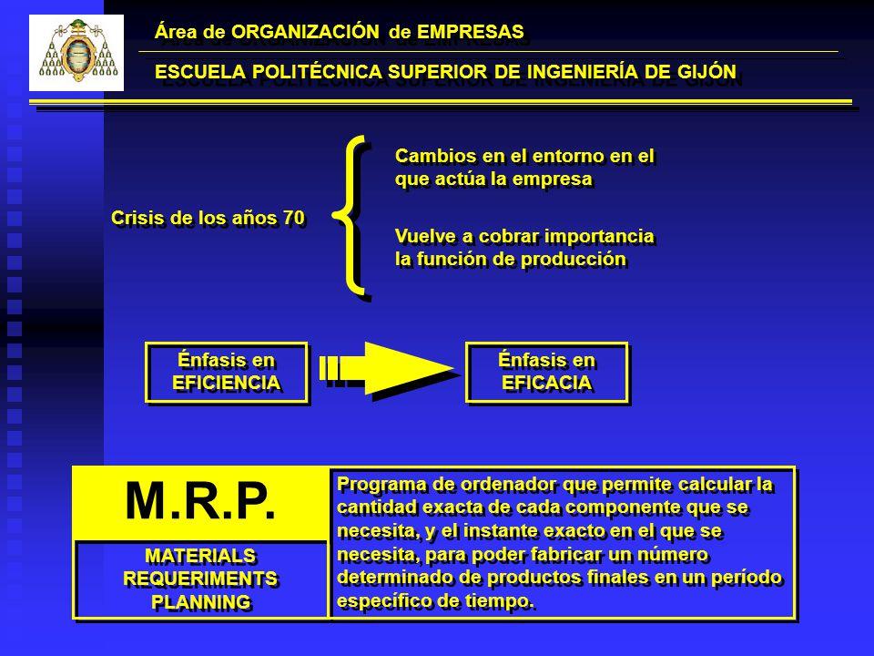 Crisis de los años 70 Área de ORGANIZACIÓN de EMPRESAS ESCUELA POLITÉCNICA SUPERIOR DE INGENIERÍA DE GIJÓN Cambios en el entorno en el que actúa la em