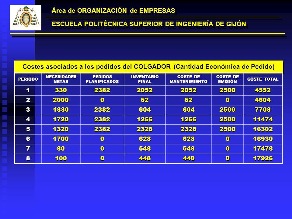 Costes asociados a los pedidos del COLGADOR (Cantidad Económica de Pedido) Área de ORGANIZACIÓN de EMPRESAS ESCUELA POLITÉCNICA SUPERIOR DE INGENIERÍA