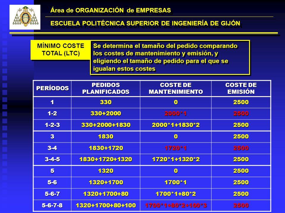 Área de ORGANIZACIÓN de EMPRESAS ESCUELA POLITÉCNICA SUPERIOR DE INGENIERÍA DE GIJÓN MÍNIMO COSTE TOTAL (LTC) Se determina el tamaño del pedido compar