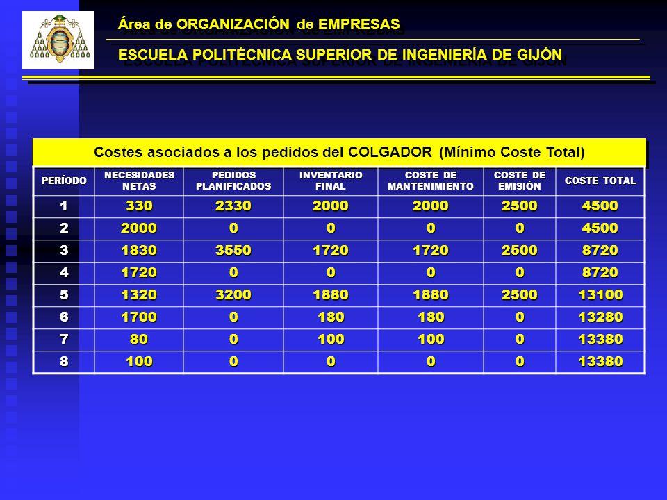 Área de ORGANIZACIÓN de EMPRESAS ESCUELA POLITÉCNICA SUPERIOR DE INGENIERÍA DE GIJÓN Costes asociados a los pedidos del COLGADOR (Mínimo Coste Total)