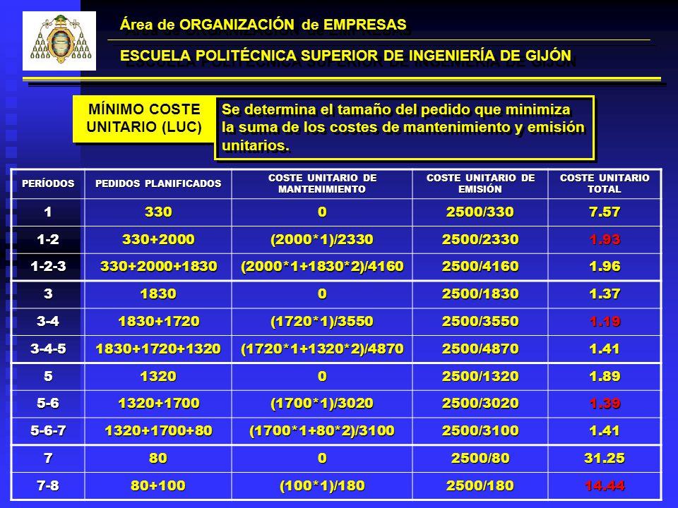 Área de ORGANIZACIÓN de EMPRESAS ESCUELA POLITÉCNICA SUPERIOR DE INGENIERÍA DE GIJÓN MÍNIMO COSTE UNITARIO (LUC) Se determina el tamaño del pedido que