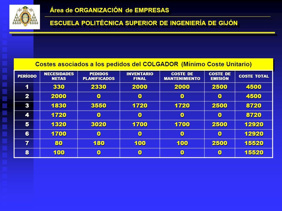 Área de ORGANIZACIÓN de EMPRESAS ESCUELA POLITÉCNICA SUPERIOR DE INGENIERÍA DE GIJÓN Costes asociados a los pedidos del COLGADOR (Mínimo Coste Unitari