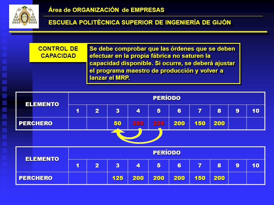 Área de ORGANIZACIÓN de EMPRESAS ESCUELA POLITÉCNICA SUPERIOR DE INGENIERÍA DE GIJÓN CONTROL DE CAPACIDAD Se debe comprobar que las órdenes que se deb