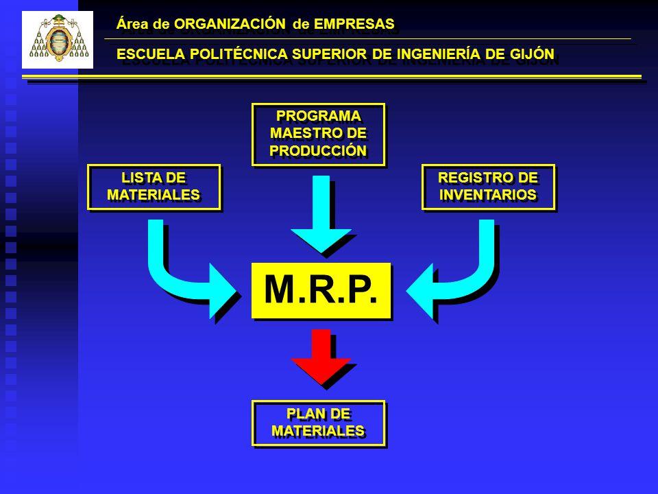 Área de ORGANIZACIÓN de EMPRESAS ESCUELA POLITÉCNICA SUPERIOR DE INGENIERÍA DE GIJÓN M.R.P. LISTA DE MATERIALES PROGRAMA MAESTRO DE PRODUCCIÓN REGISTR