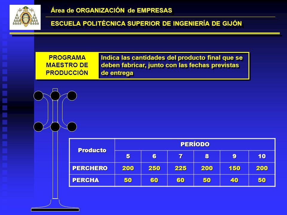 Área de ORGANIZACIÓN de EMPRESAS ESCUELA POLITÉCNICA SUPERIOR DE INGENIERÍA DE GIJÓN PROGRAMA MAESTRO DE PRODUCCIÓN Indica las cantidades del producto