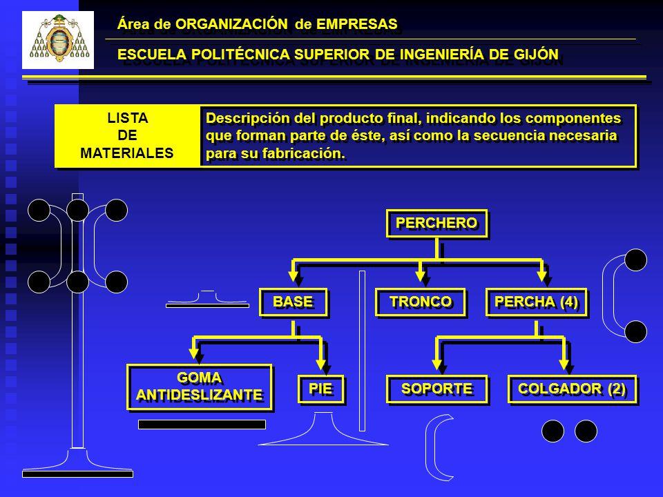 Área de ORGANIZACIÓN de EMPRESAS ESCUELA POLITÉCNICA SUPERIOR DE INGENIERÍA DE GIJÓN LISTA DE MATERIALES LISTA DE MATERIALES Descripción del producto
