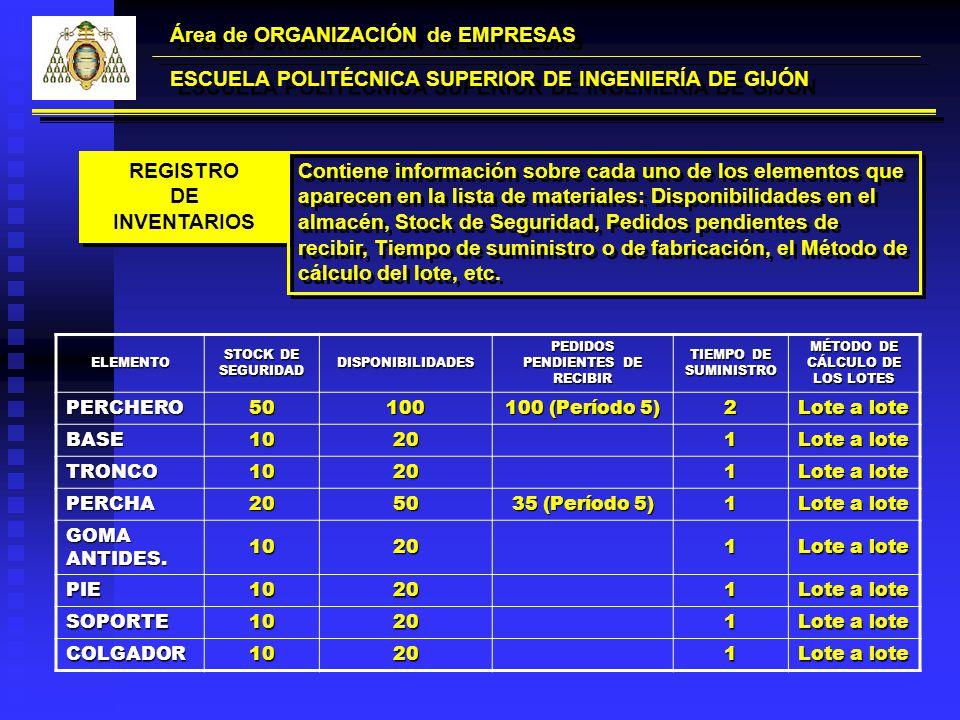 Área de ORGANIZACIÓN de EMPRESAS ESCUELA POLITÉCNICA SUPERIOR DE INGENIERÍA DE GIJÓN REGISTRO DE INVENTARIOS REGISTRO DE INVENTARIOS Contiene informac