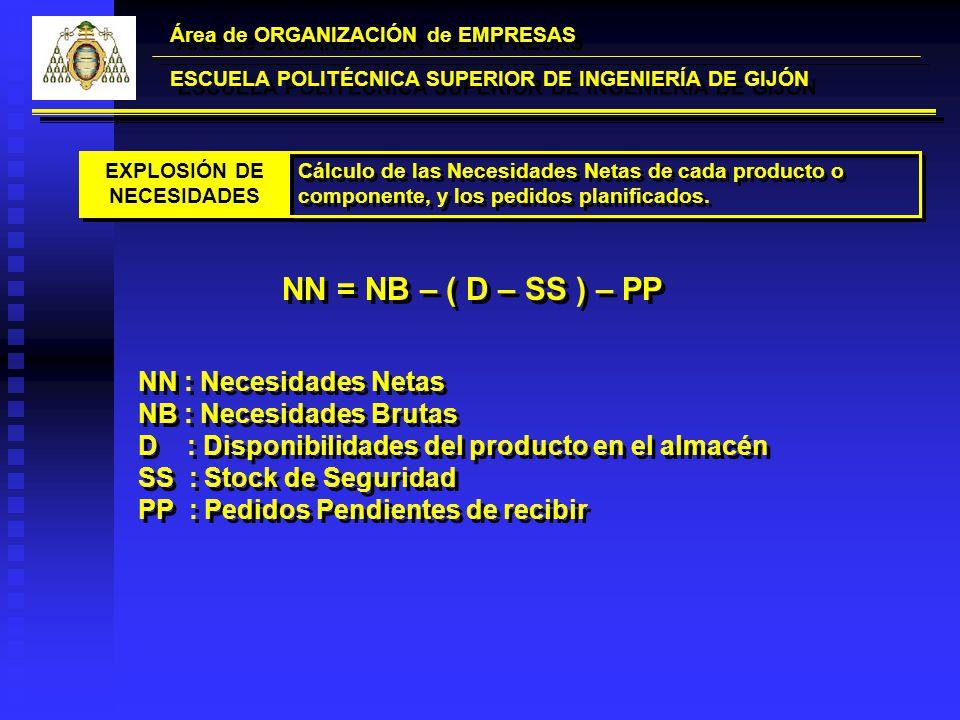 Área de ORGANIZACIÓN de EMPRESAS ESCUELA POLITÉCNICA SUPERIOR DE INGENIERÍA DE GIJÓN EXPLOSIÓN DE NECESIDADES EXPLOSIÓN DE NECESIDADES Cálculo de las