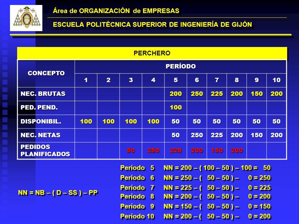 PERCHERO Área de ORGANIZACIÓN de EMPRESAS ESCUELA POLITÉCNICA SUPERIOR DE INGENIERÍA DE GIJÓN CONCEPTOPERÍODO12345678910 NEC. BRUTAS 20025022520015020