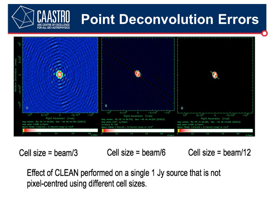 Point Deconvolution Errors