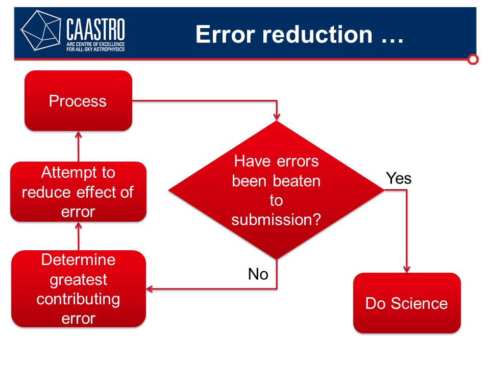 Error reduction … Process Have errors been beaten to submission.