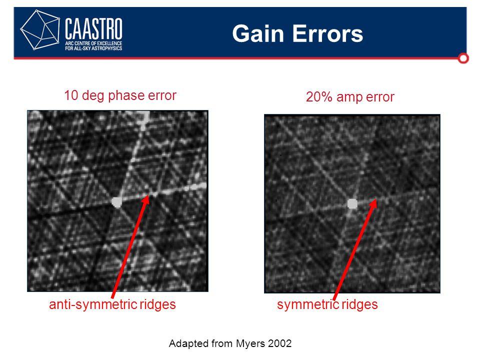 Gain Errors Adapted from Myers 2002 10 deg phase error anti-symmetric ridges 20% amp error symmetric ridges