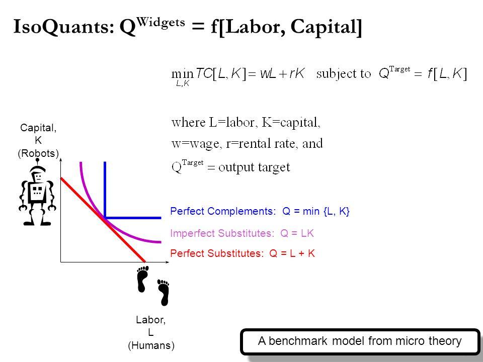 IsoQuants: Q Widgets = f[Labor, Capital] Labor, L (Humans) Capital, K (Robots) Perfect Complements: Q = min {L, K} Perfect Substitutes: Q = L + K Imperfect Substitutes: Q = LK 7 A benchmark model from micro theory