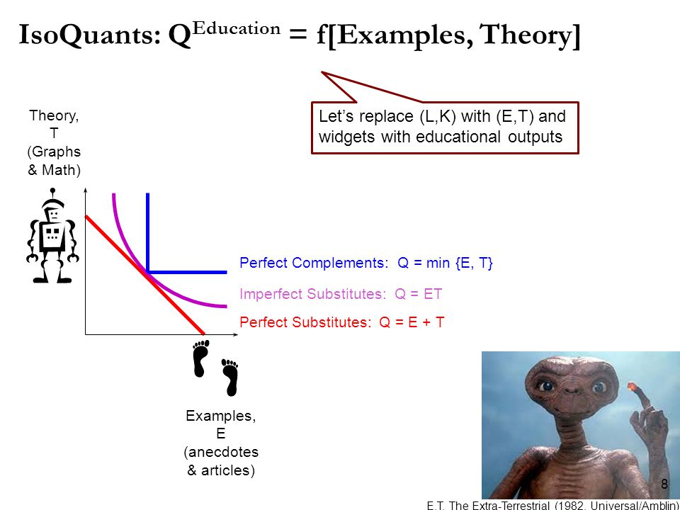 IsoQuants: Q Education = f[Examples, Theory] Examples, E (anecdotes & articles) Theory, T (Graphs & Math) Perfect Complements: Q = min {E, T} Perfect Substitutes: Q = E + T Imperfect Substitutes: Q = ET E.T.