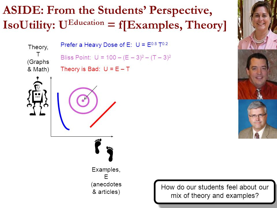 ASIDE: From the Students' Perspective, IsoUtility: U Education = f[Examples, Theory] Examples, E (anecdotes & articles) Theory, T (Graphs & Math) Prefer a Heavy Dose of E: U = E 0.8 T 0.2 Theory is Bad: U = E – T Bliss Point: U = 100 – (E – 3) 2 – (T – 3) 2 9 How do our students feel about our mix of theory and examples