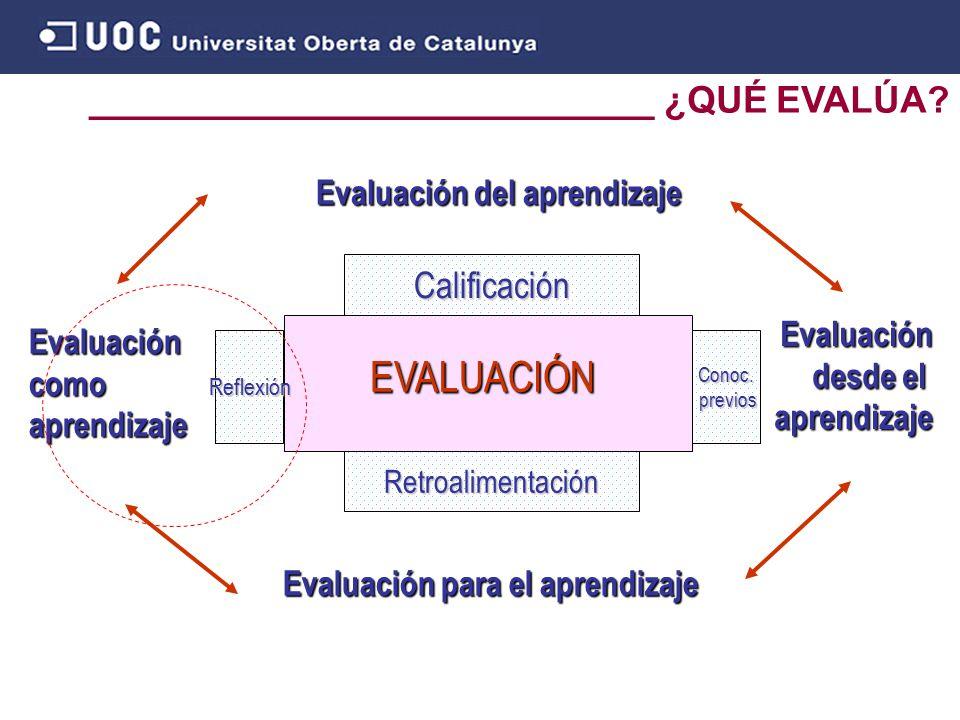 ___________________________ ¿QUÉ EVALÚA. EVALUACIÓN Calificación Retroalimentación Conoc.