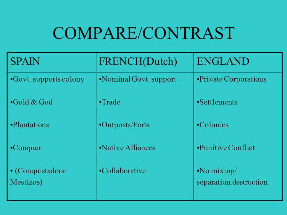 COMPARE/CONTRAST SPAINFRENCH(Dutch)ENGLAND Govt.
