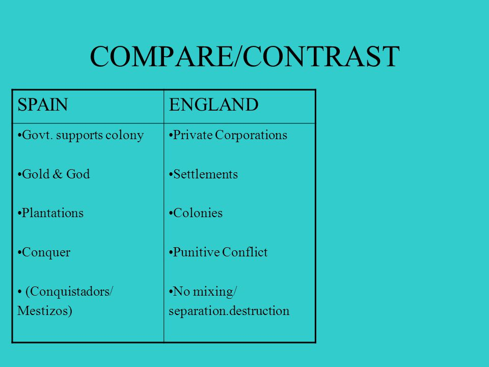 COMPARE/CONTRAST SPAINENGLAND Govt. supports colony Gold & God Plantations Conquer (Conquistadors/ Mestizos) Private Corporations Settlements Colonies