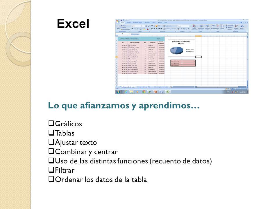 Excel Lo que afianzamos y aprendimos…  Gráficos  Tablas  Ajustar texto  Combinar y centrar  Uso de las distintas funciones (recuento de datos) 