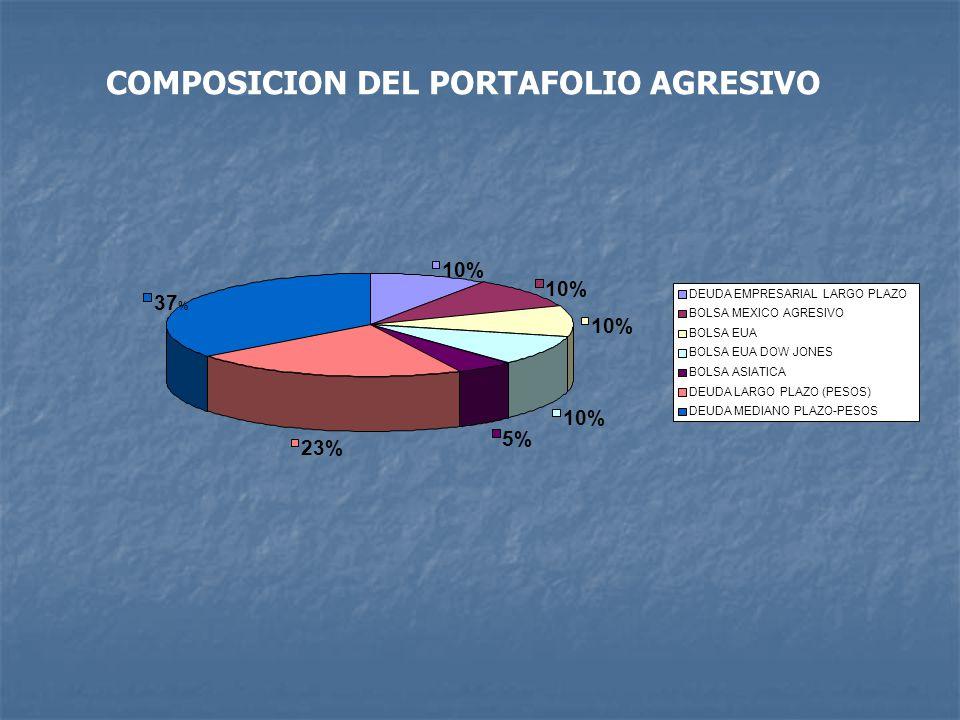 10% 5% 23% 37 % DEUDA EMPRESARIAL LARGO PLAZO BOLSA MEXICO AGRESIVO BOLSA EUA BOLSA EUA DOW JONES BOLSA ASIATICA DEUDA LARGO PLAZO (PESOS) DEUDA MEDIANO PLAZO-PESOS COMPOSICION DEL PORTAFOLIO AGRESIVO