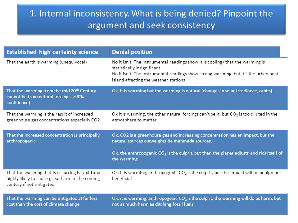 1. Internal inconsistency. What is being denied.