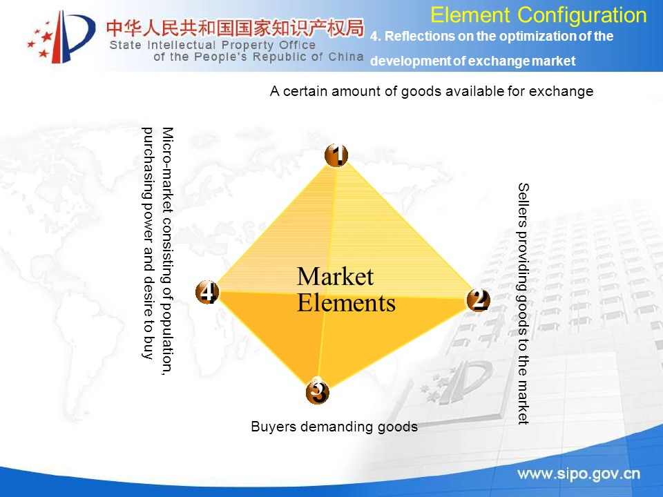 4 2 Market Elements 3 Element Configuration A certain amount of goods available for exchange 1 Sellers providing goods to the market Buyers demanding goods Micro-market consisting of population,purchasing power and desire to buy 4.