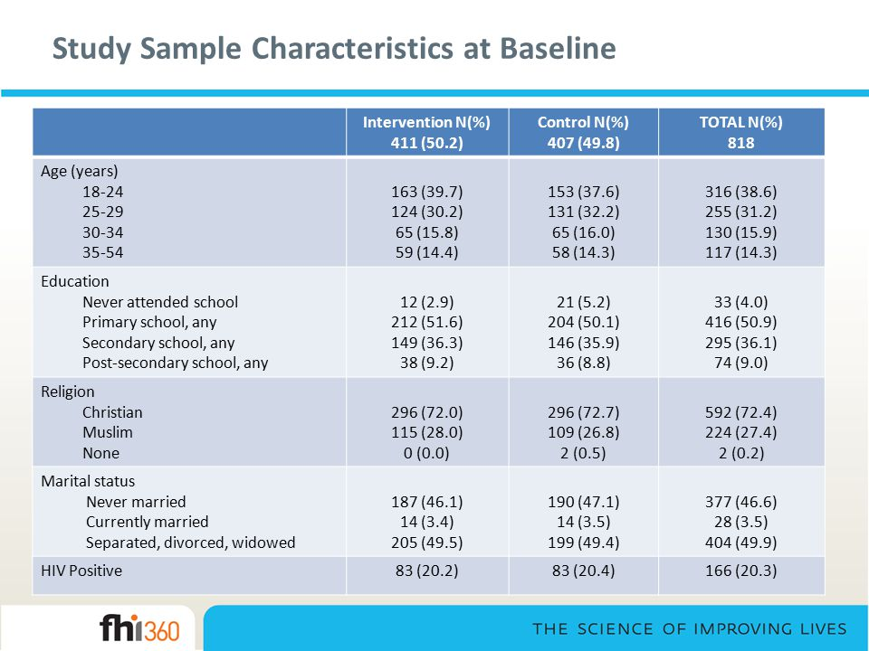 Study Sample Characteristics at Baseline Intervention N(%) 411 (50.2) Control N(%) 407 (49.8) TOTAL N(%) 818 Age (years) 18-24 25-29 30-34 35-54 163 (39.7) 124 (30.2) 65 (15.8) 59 (14.4) 153 (37.6) 131 (32.2) 65 (16.0) 58 (14.3) 316 (38.6) 255 (31.2) 130 (15.9) 117 (14.3) Education Never attended school Primary school, any Secondary school, any Post-secondary school, any 12 (2.9) 212 (51.6) 149 (36.3) 38 (9.2) 21 (5.2) 204 (50.1) 146 (35.9) 36 (8.8) 33 (4.0) 416 (50.9) 295 (36.1) 74 (9.0) Religion Christian Muslim None 296 (72.0) 115 (28.0) 0 (0.0) 296 (72.7) 109 (26.8) 2 (0.5) 592 (72.4) 224 (27.4) 2 (0.2) Marital status Never married Currently married Separated, divorced, widowed 187 (46.1) 14 (3.4) 205 (49.5) 190 (47.1) 14 (3.5) 199 (49.4) 377 (46.6) 28 (3.5) 404 (49.9) HIV Positive83 (20.2)83 (20.4)166 (20.3)
