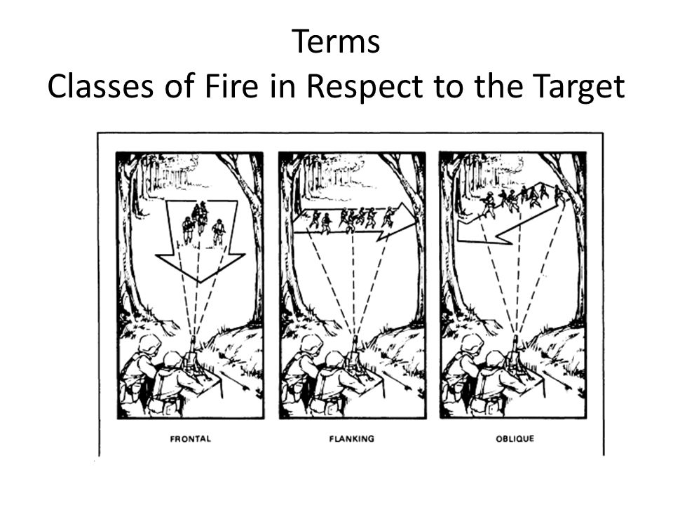 Terms Classes of Fire in Respect to the Target