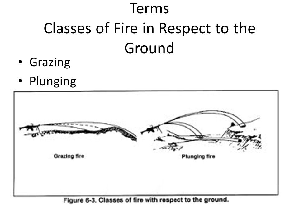 Terms Classes of Fire in Respect to the Ground Grazing Plunging