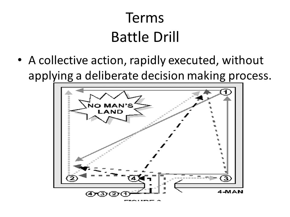 Terms Battle Drill A collective action, rapidly executed, without applying a deliberate decision making process.