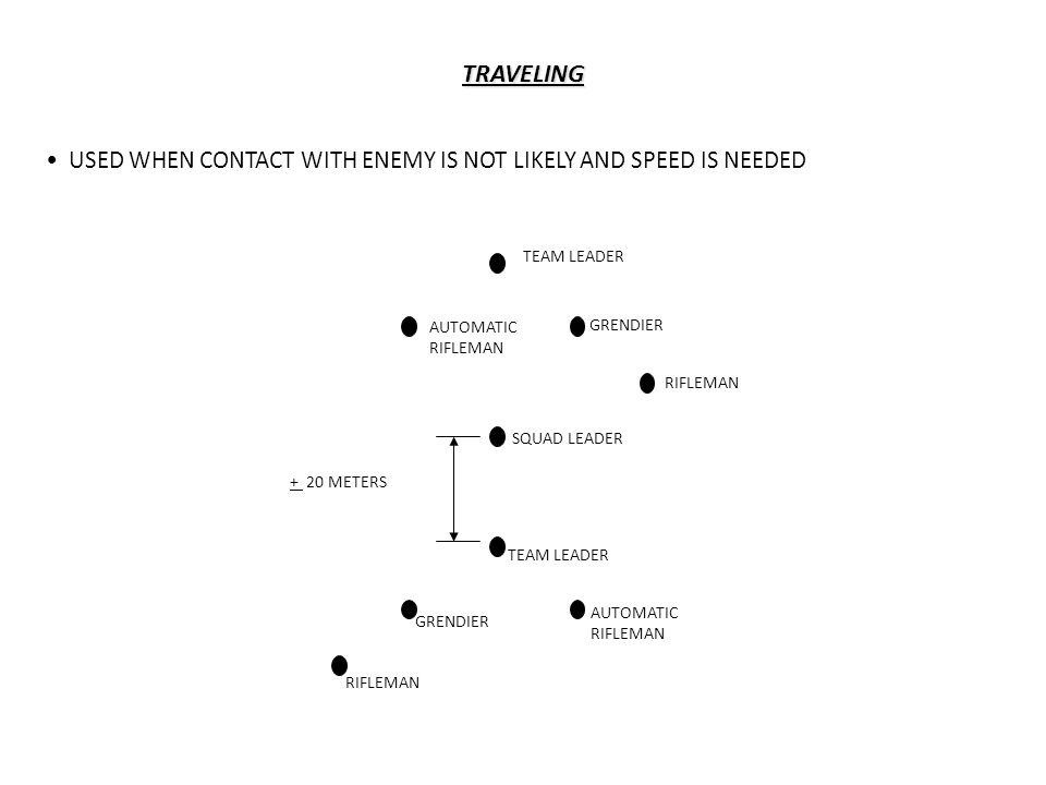 TRAVELING USED WHEN CONTACT WITH ENEMY IS NOT LIKELY AND SPEED IS NEEDED TEAM LEADER AUTOMATIC RIFLEMAN GRENDIER RIFLEMAN SQUAD LEADER AUTOMATIC RIFLEMAN TEAM LEADER GRENDIER RIFLEMAN + 20 METERS