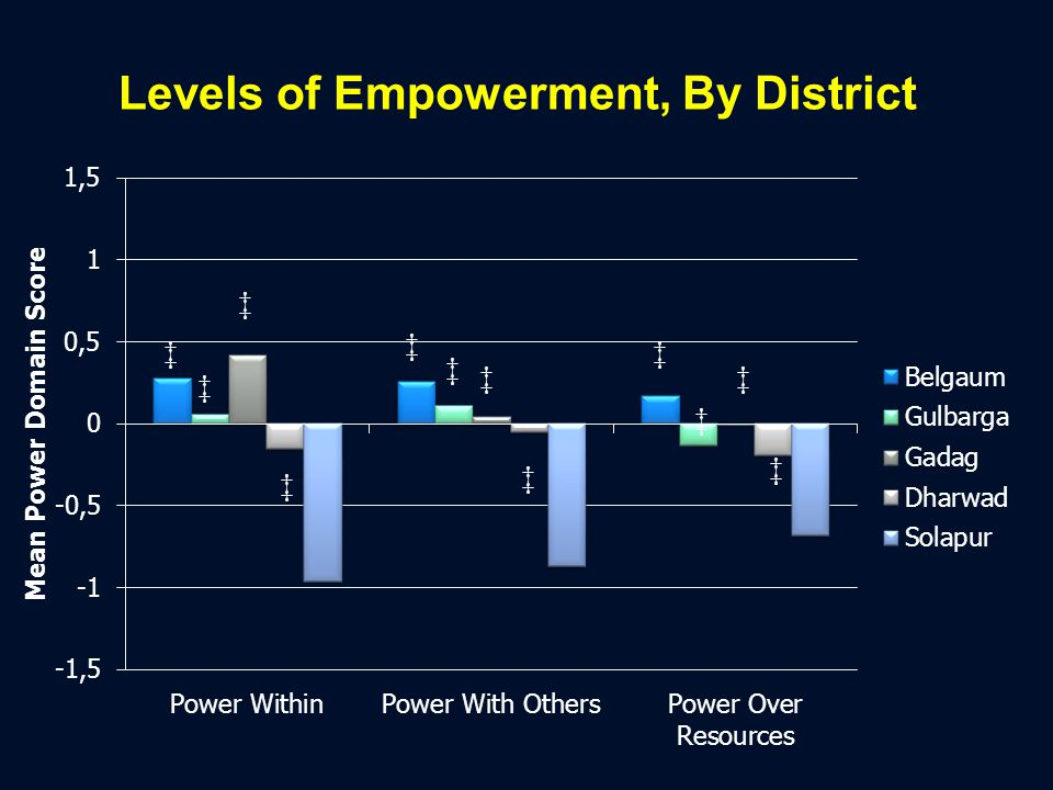 Levels of Empowerment, By District