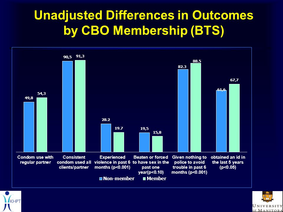 Unadjusted Differences in Outcomes by CBO Membership (BTS)