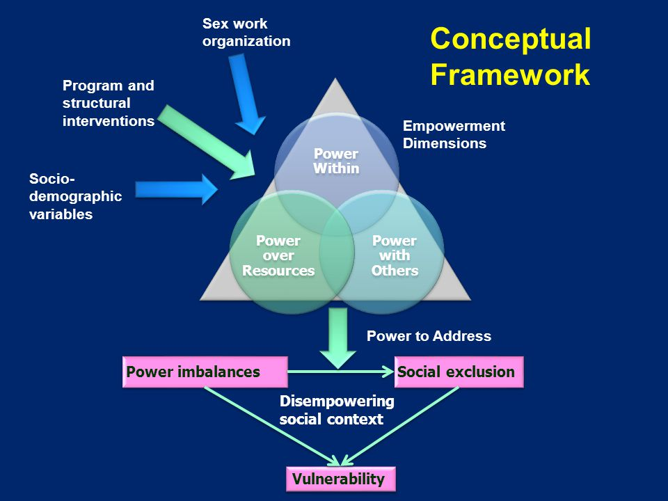 Conceptual Framework Community mobilization is used to address power imbalances, social exclusion and HIV vulnerability Three domains of empowerment of FSWs: – Power within – self-esteem, self-confidence and self- efficacy – Power with – collective power, defined as collective identity that leads to collective agency – Power over resources – access to financial and other social entitlements