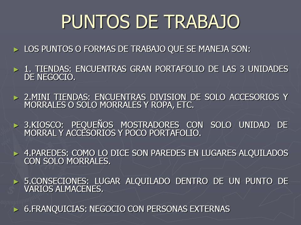 PUNTOS DE TRABAJO ► LOS PUNTOS O FORMAS DE TRABAJO QUE SE MANEJA SON: ► 1.