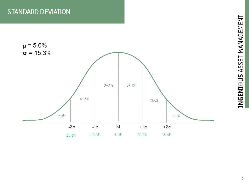  5 STANDARD DEVIATION -25.6% -10.3%5.0%20.3%35.6% μ = 5.0% σ = 15.3% σ σ σ σ
