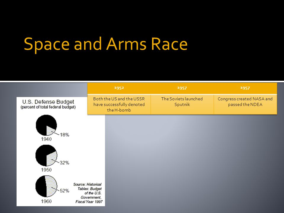 Space and Arms Race