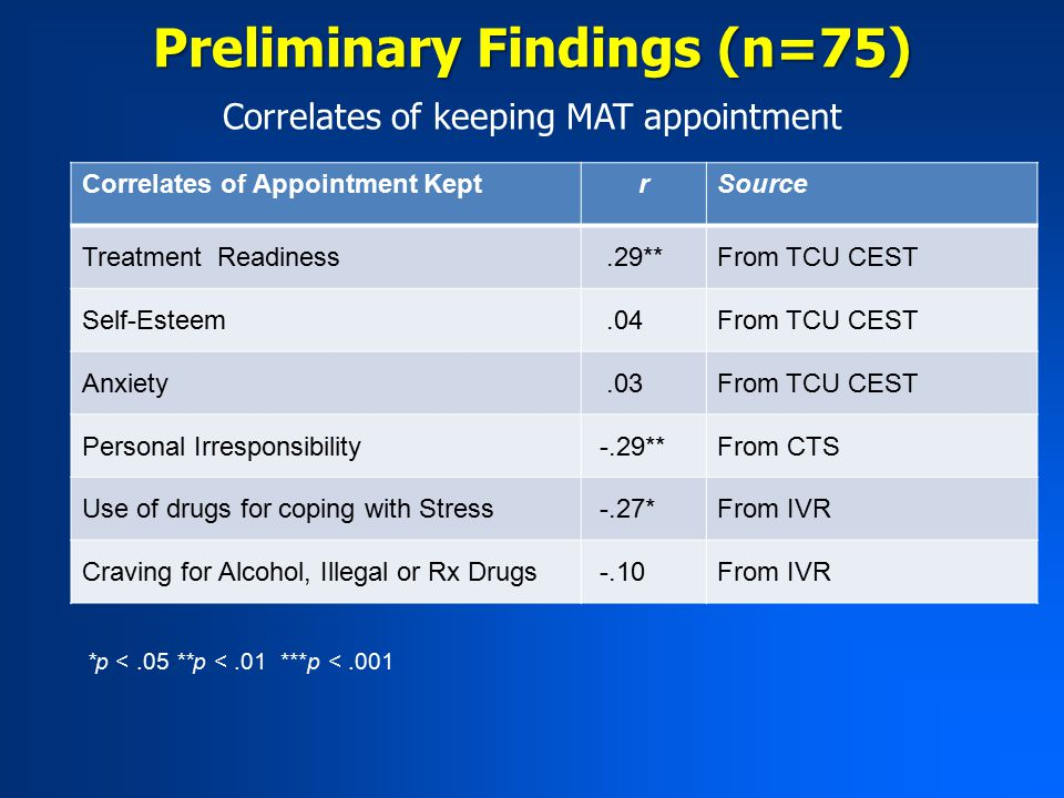 Correlates of keeping MAT appointment Preliminary Findings (n=75) Correlates of Appointment KeptrSource Treatment Readiness.29**From TCU CEST Self-Esteem.04From TCU CEST Anxiety.03From TCU CEST Personal Irresponsibility -.29**From CTS Use of drugs for coping with Stress -.27*From IVR Craving for Alcohol, Illegal or Rx Drugs -.10From IVR *p <.05 **p <.01 ***p <.001