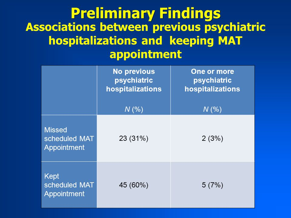Associations between previous psychiatric hospitalizations and keeping MAT appointment Preliminary Findings No previous psychiatric hospitalizations One or more psychiatric hospitalizations N (%) Missed scheduled MAT Appointment 23 (31%)2 (3%) Kept scheduled MAT Appointment 45 (60%)5 (7%)